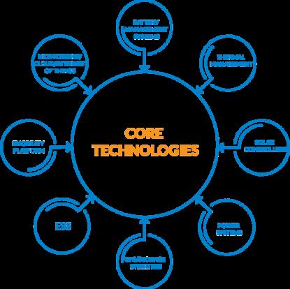 IE-Core-Technologies
