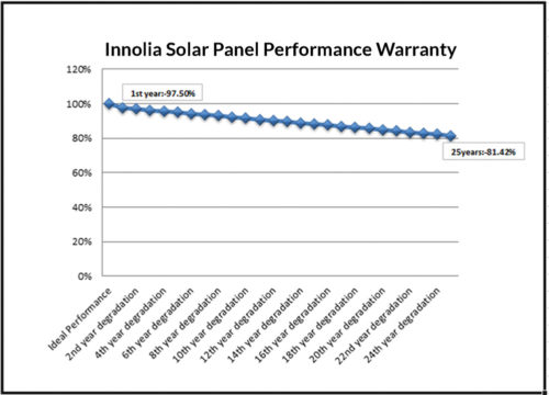 solar-panel-performance-warranty